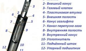 Особенности газлифтов для кухонного шкафа, обзор моделей