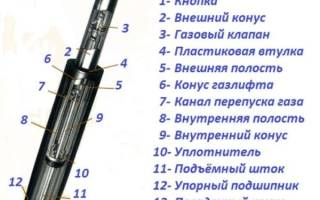 Разновидности газлифтов мебельных, правила выбора и монтажа