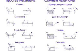 Характеристики современных диванов, варианты их размещения
