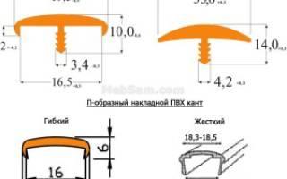 Варианты мебельного канта, особенности применения в разных случаях